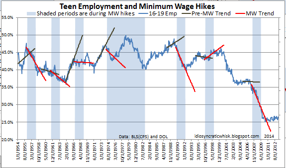Erdmann's MW and teen unemployment graph