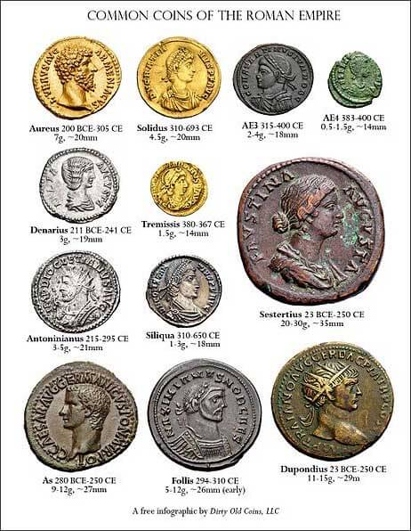 Coins of the Roman Empire