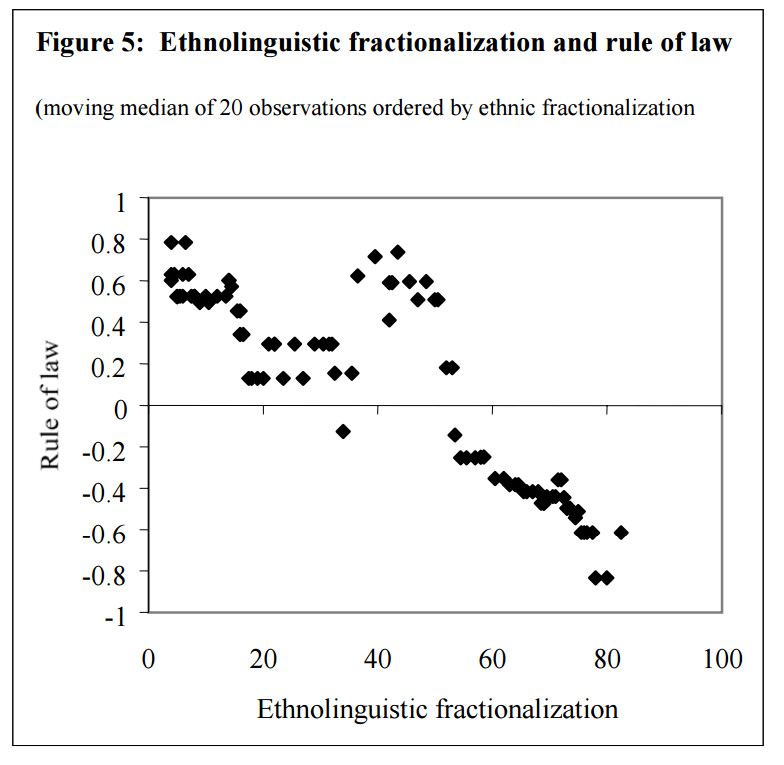 Fractionalization and the Rule of Law